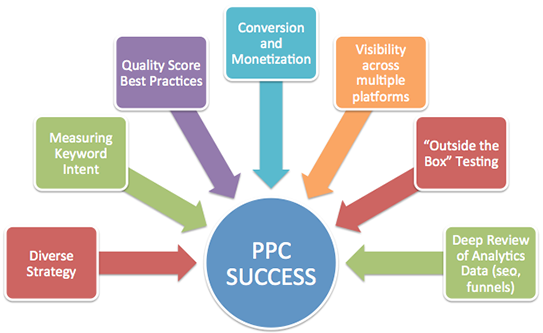ppc-success-with-white-label-ppc